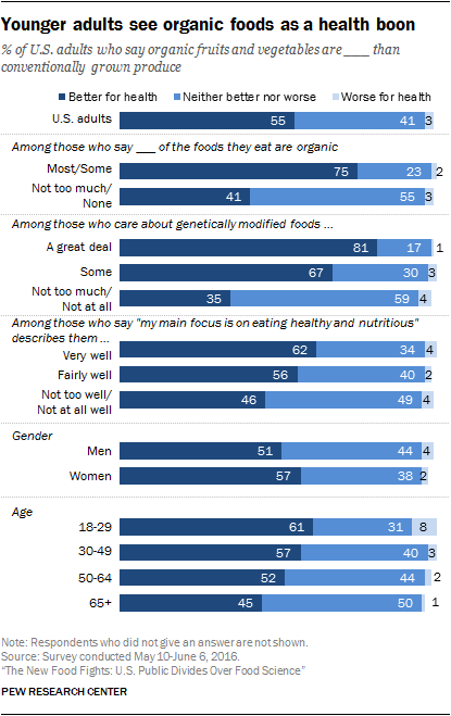 Younger adults see organic foods as a health boon