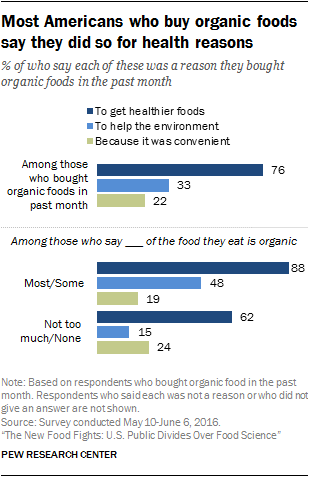 Most Americans who buy organic foods say they did so for health reasons
