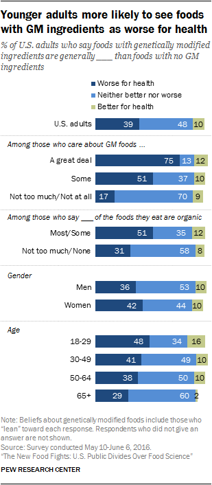 Younger adults more likely to see foods with GM ingredients as worse for health