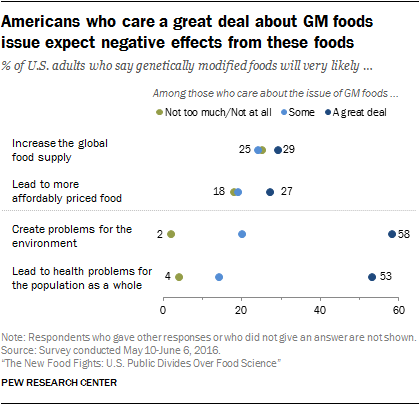 Americans who care a great deal about GM foods issue expect negative effects from these foods