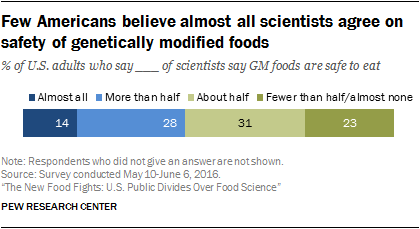 Few Americans believe almost all scientists agree on safety of genetically modified foods