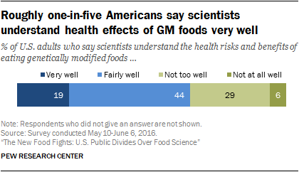 Roughly one-in-five Americans say scientists understand health effects of GM foods very well