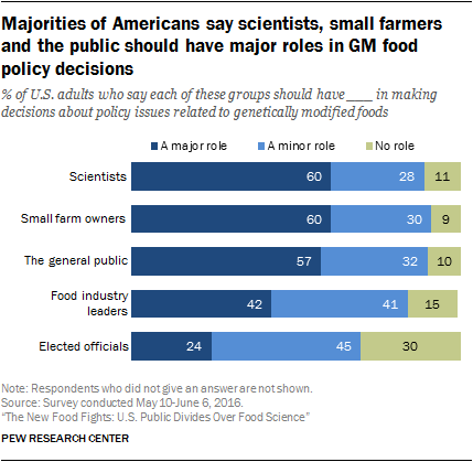 Majorities of Americans say scientists, small farmers and the public should have major roles in GM food policy decisions