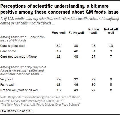 Perceptions of scientific understanding a bit more positive among those concerned about GM foods issue