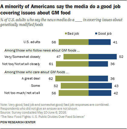 A minority of Americans say the media do a good job covering issues about GM food