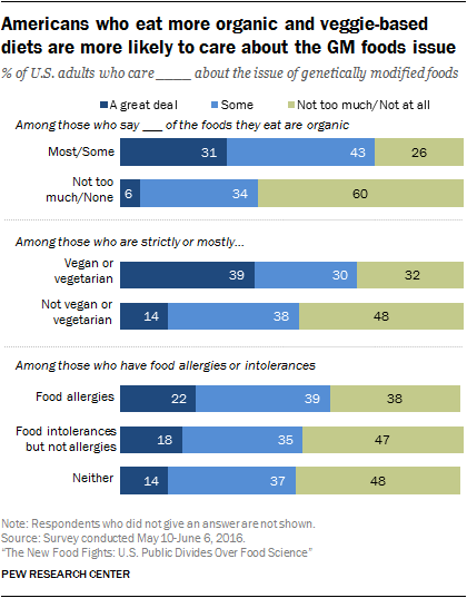 Americans who eat more organic and veggie-based diets are more likely to care about the GM foods issue