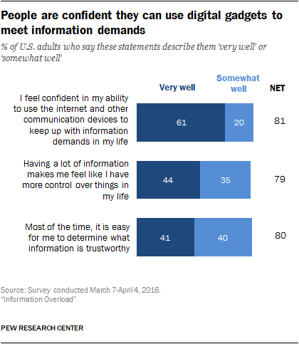 People are confident they can use digital gadgets to meet information demands