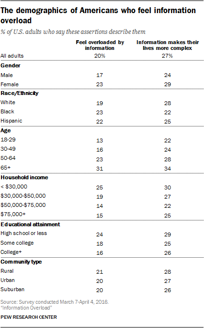 The demographics of Americans who feel information overload