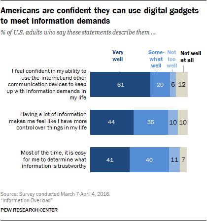 Americans are confident they can use digital gadgets to meet information demands