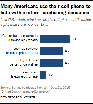Many Americans use their cell phone to help with in-store purchasing decisions