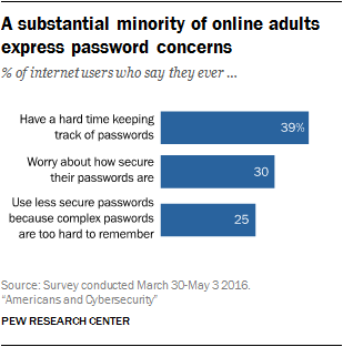 A substantial minority of online adults express password concerns