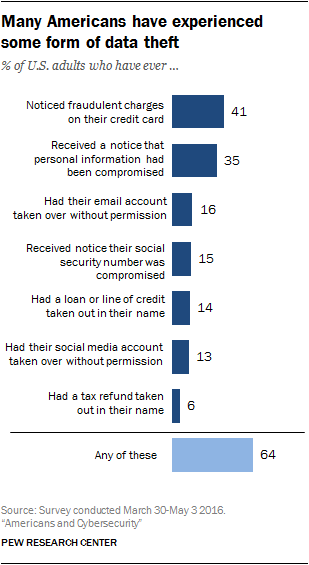 Many Americans have experienced some form of data theft
