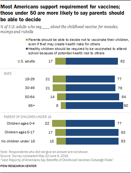 Most Americans support requirement for vaccines; those under 50 are more likely to say parents should be able to decide