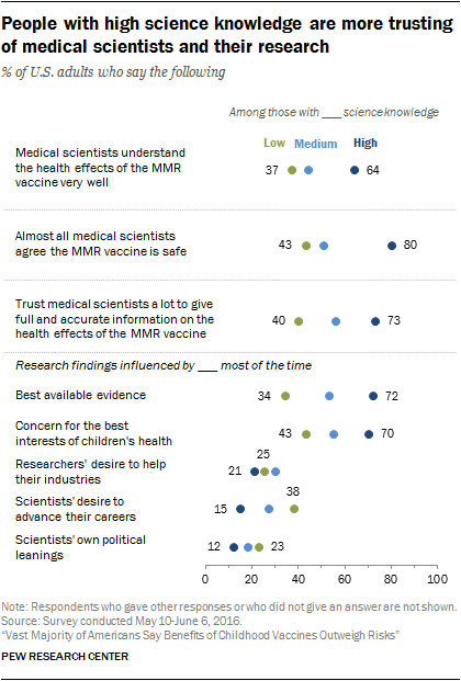 People with high science knowledge are more trusting of medical scientists and their research