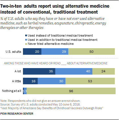 conventional vs alternative medicine