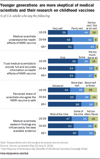 There are differences by age in views about medical scientists and their  research. Younger adults, ages 18 to 29, are a bit less likely than older  age ...