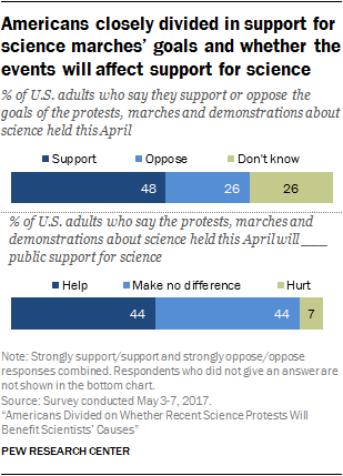 Americans closely divided in support for science marches' goals and whether the events will affect support for science