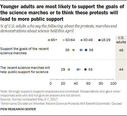 Younger adults are most likely to support the goals of the science marches or to think these protests will lead to more public support