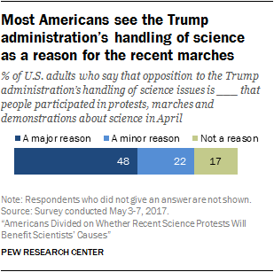 Most Americans see the Trump administration's handling of science as a reason for the recent marches
