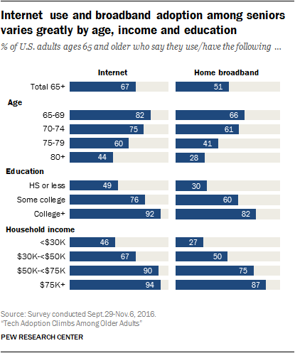 Internet use and broadband adoption among seniors varies greatly by age, income and education