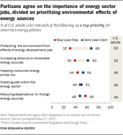 Partisans agree on the importance of energy sector jobs, divided on prioritizing environmental effects of energy sources
