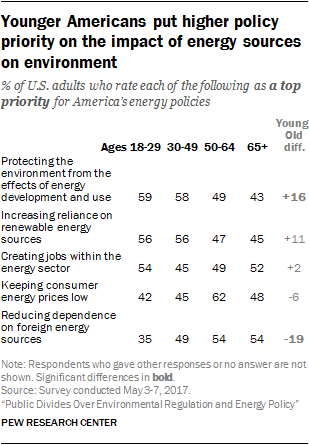 Younger Americans put higher policy priority on the impact of energy sources on environment
