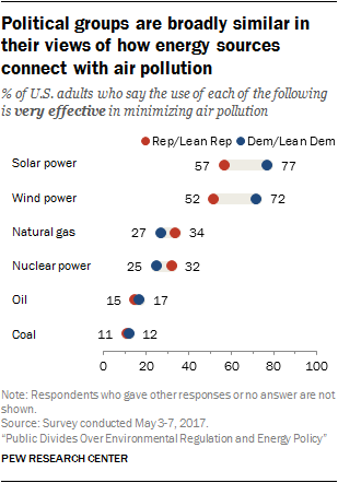 Political groups are broadly similar in their views of how energy sources connect with air pollution