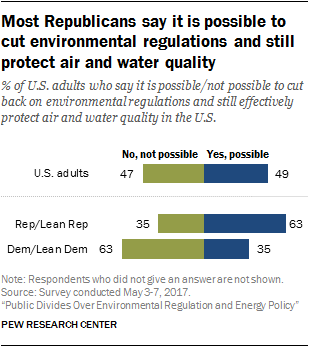 Most Republicans say it is possible to cut environmental regulations and still protect air and water quality