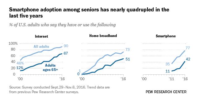 Tech Adoption Climbs Among Older Adults