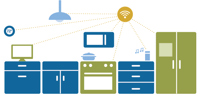 Implications of The Internet of Things Connectivity Binge | Pew ...