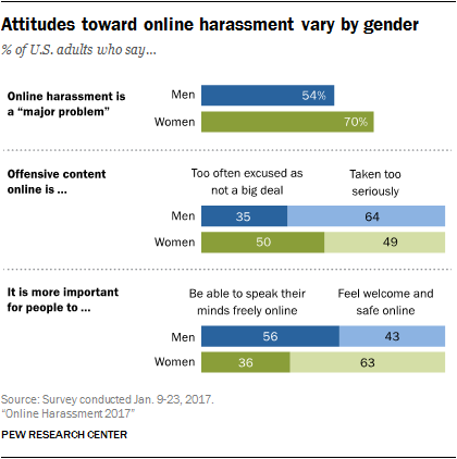 Attitudes toward online harassment vary by gender
