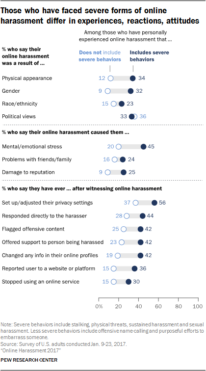 Those who have faced severe forms of online harassment differ in experiences, reactions, attitudes