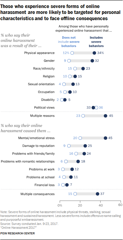 Those who experience severe forms of online harassment are more likely to be targeted for personal characteristics and to face offline consequences