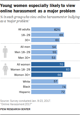 Young women especially likely to view online harassment as a major problem