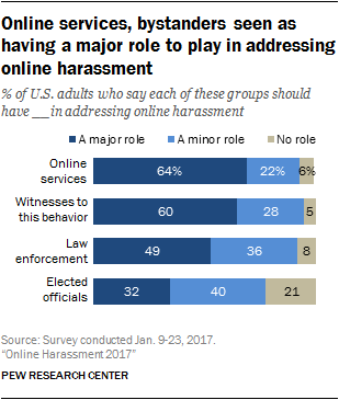 Online services, bystanders seen as having a major role to play in addressing online harassment