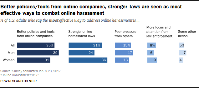 Better policies/tools from online companies, stronger laws are seen as most effective ways to combat online harassment