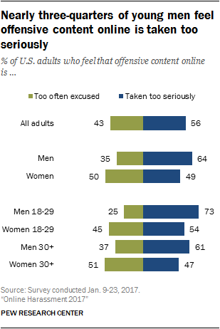 Nearly three-quarters of young men feel offensive content online is taken too seriously