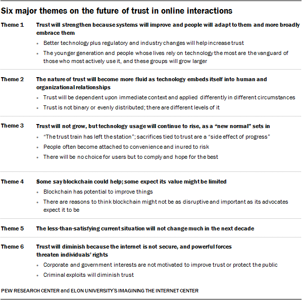 Six major themes on the future of trust in online interactions