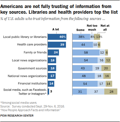 Americans are not fully trusting of information from key sources. Libraries and health providers top the list