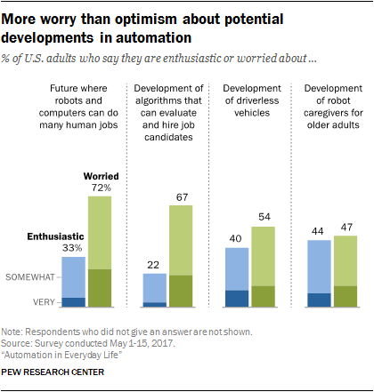More worry than optimism about potential developments in automation