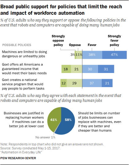 Broad public support for policies that limit the reach and impact of workforce automation