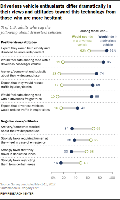Driverless vehicle enthusiasts differ dramatically in their views and attitudes toward this technology from those who are more hesitant