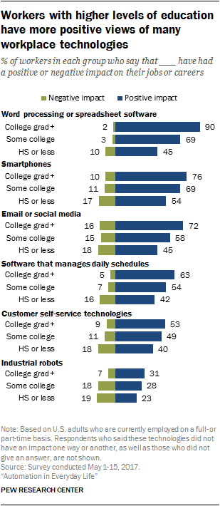 Workers with higher levels of education have more positive views of many workplace technologies