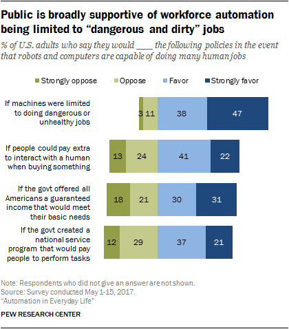 "Public is broadly supportive of workforce automation being limited to ""dangerous and dirty"" jobs"