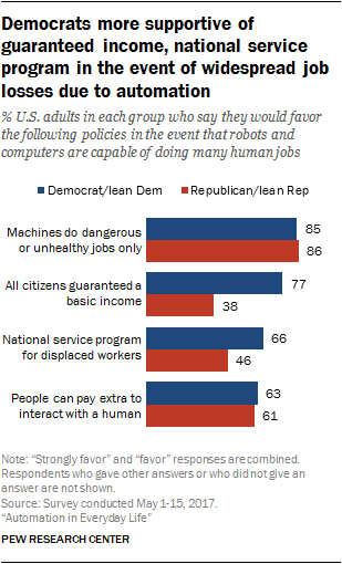 Democrats more supportive of guaranteed income, national service program in the event of widespread job losses due to automation