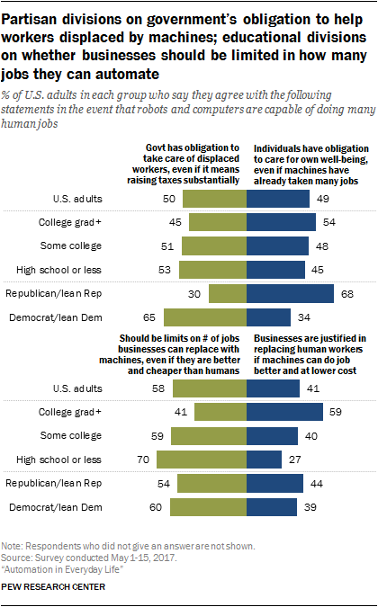 Partisan divisions on government's obligation to help workers displaced by machines; educational divisions on whether businesses should be limited in how many jobs they can automate