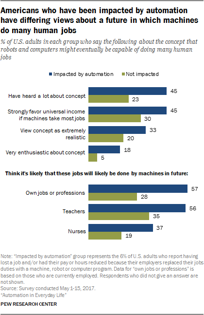 Americans who have been impacted by automation have differing views about a future in which machines do many human jobs