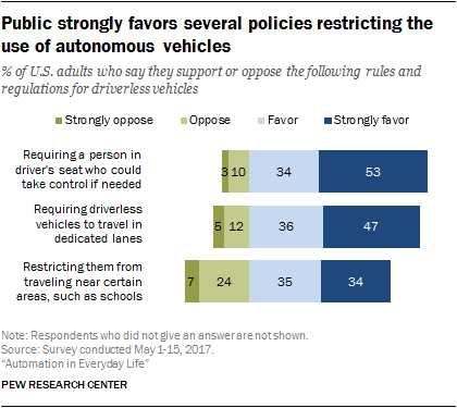 Public strongly favors several policies restricting the use of autonomous vehicles
