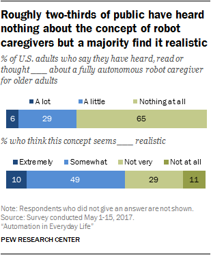 Roughly two-thirds of public have heard nothing about the concept of robot caregivers but a majority find it realistic