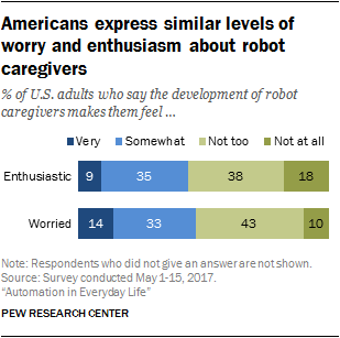 Americans express similar levels of worry and enthusiasm about robot caregivers